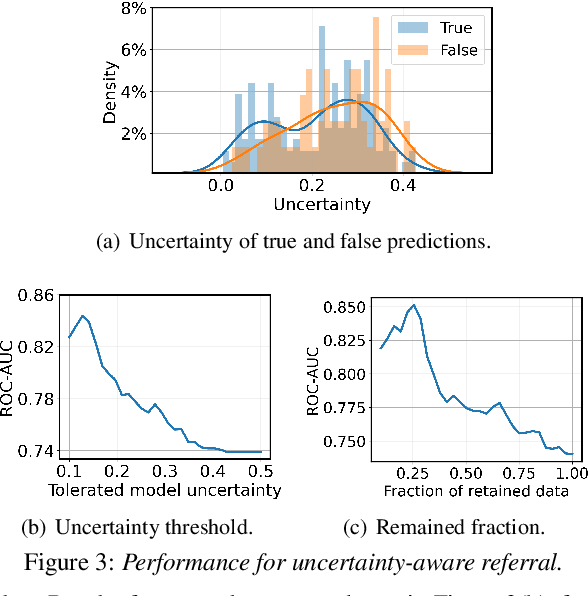 Figure 4 for Uncertainty-Aware COVID-19 Detection from Imbalanced Sound Data