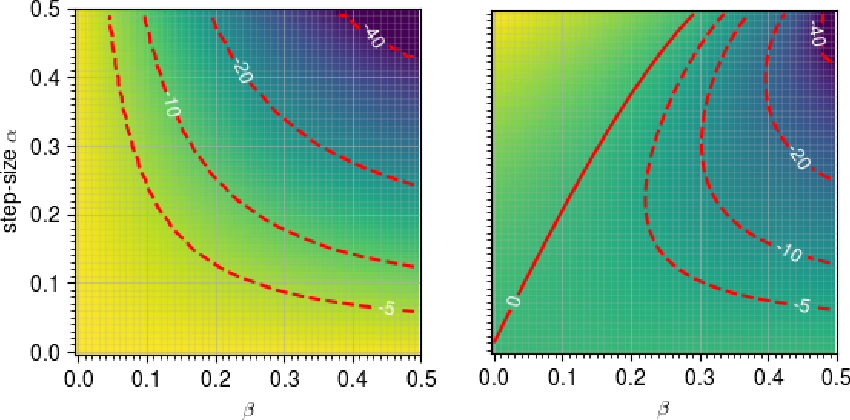 Figure 3 for Training GANs with Centripetal Acceleration