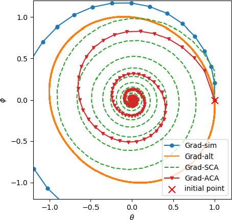 Figure 2 for Training GANs with Centripetal Acceleration