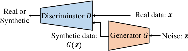 Figure 1 for Generative Adversarial Network for Wireless Signal Spoofing