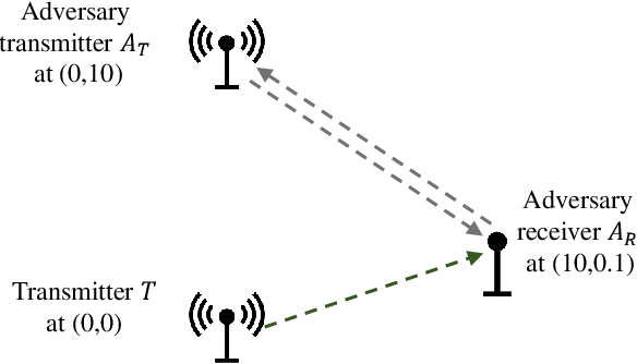 Figure 3 for Generative Adversarial Network for Wireless Signal Spoofing