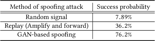 Figure 2 for Generative Adversarial Network for Wireless Signal Spoofing