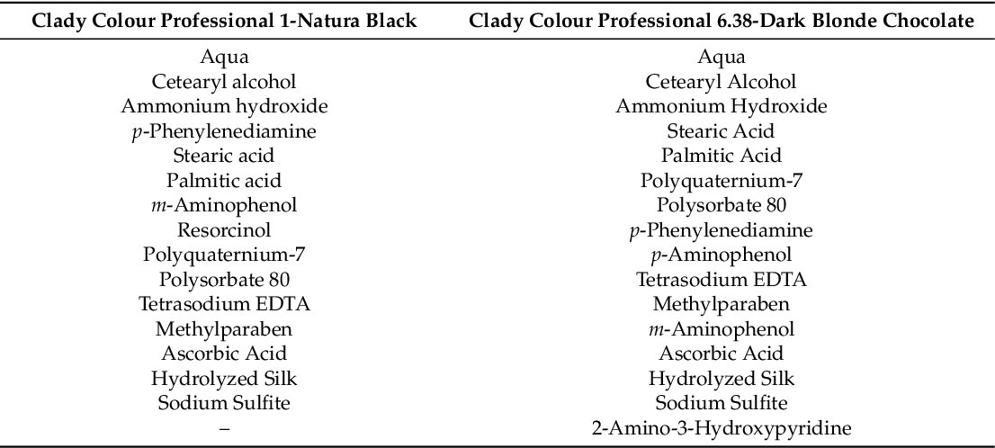 PDF] Sensitization and Clinically Relevant Allergy to Hair Dyes and