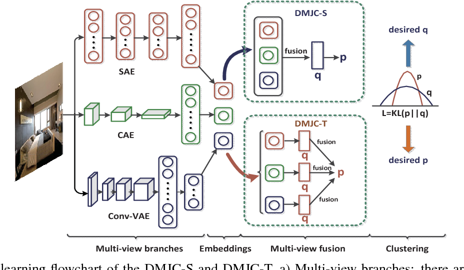 Figure 1 for Deep Multi-View Clustering via Multiple Embedding
