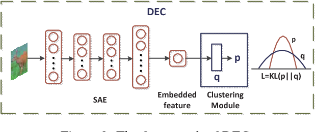 Figure 3 for Deep Multi-View Clustering via Multiple Embedding