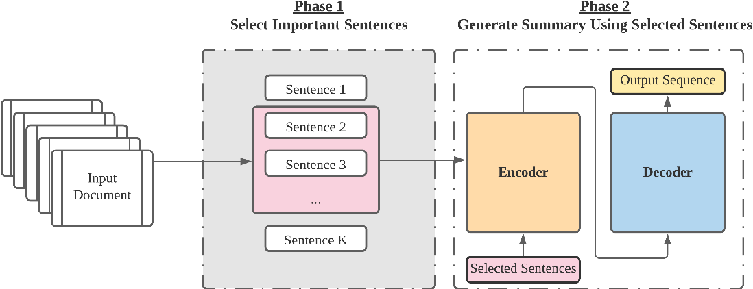 Figure 1 for A Two-Phase Approach for Abstractive Podcast Summarization