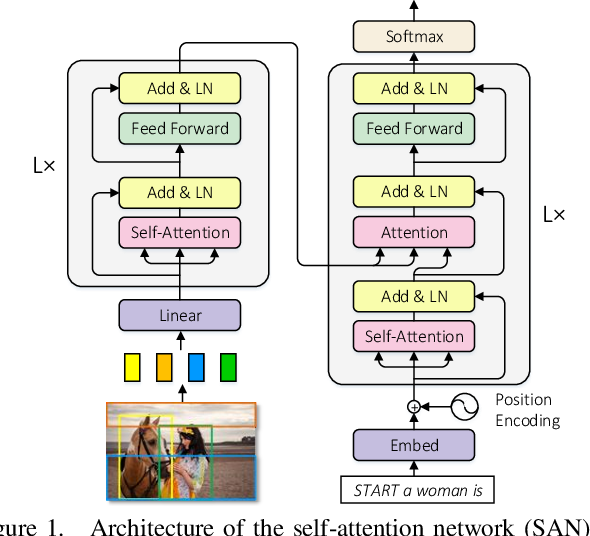 Figure 1 for Normalized and Geometry-Aware Self-Attention Network for Image Captioning