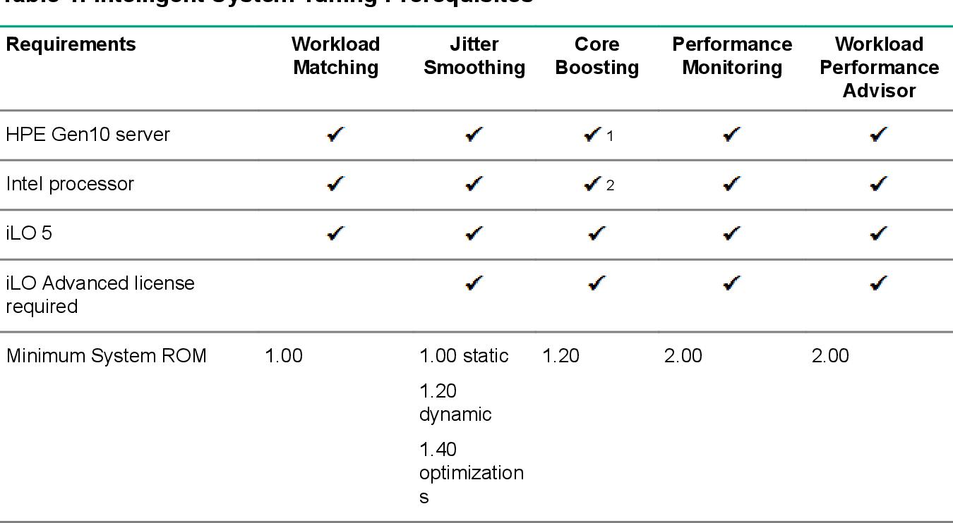 PDF] HPE Gen 10 Servers Intelligent System Tuning - Semantic Scholar