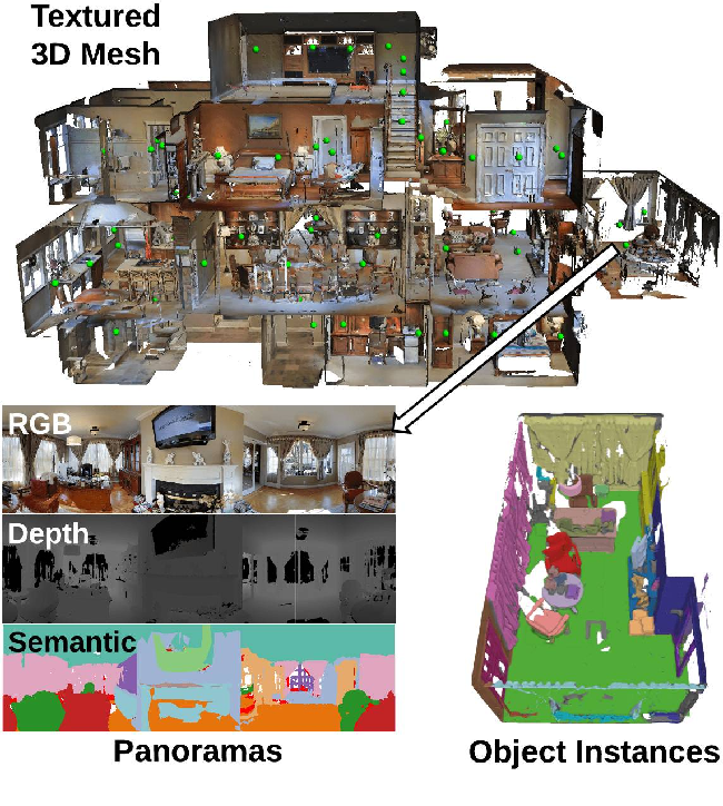 Figure 1 for Matterport3D: Learning from RGB-D Data in Indoor Environments