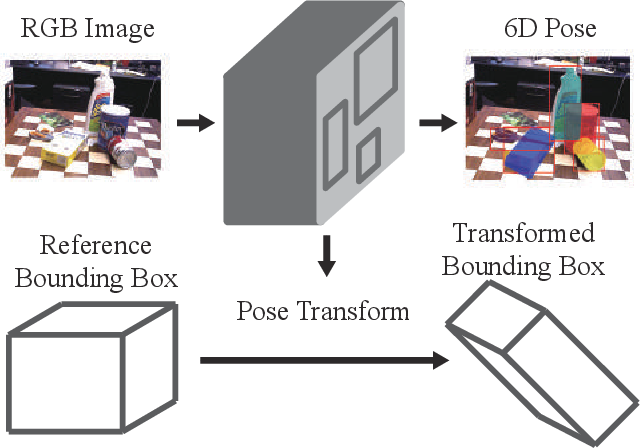 Figure 1 for Object 6D Pose Estimation with Non-local Attention