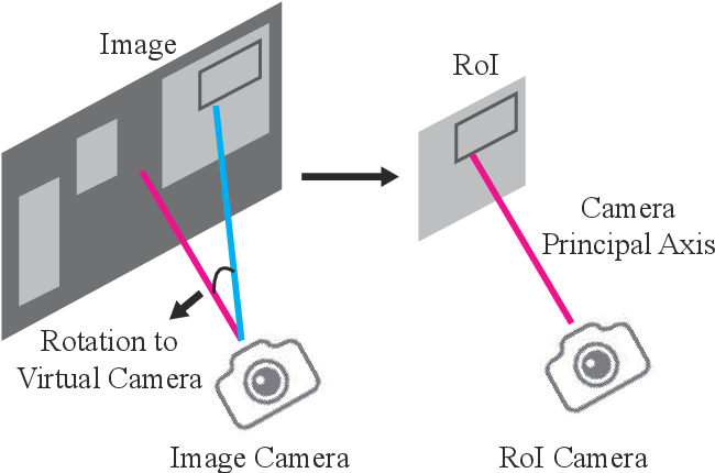 Figure 3 for Object 6D Pose Estimation with Non-local Attention
