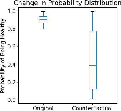 Figure 3 for Predicting Illness for a Sustainable Dairy Agriculture: Predicting and Explaining the Onset of Mastitis in Dairy Cows