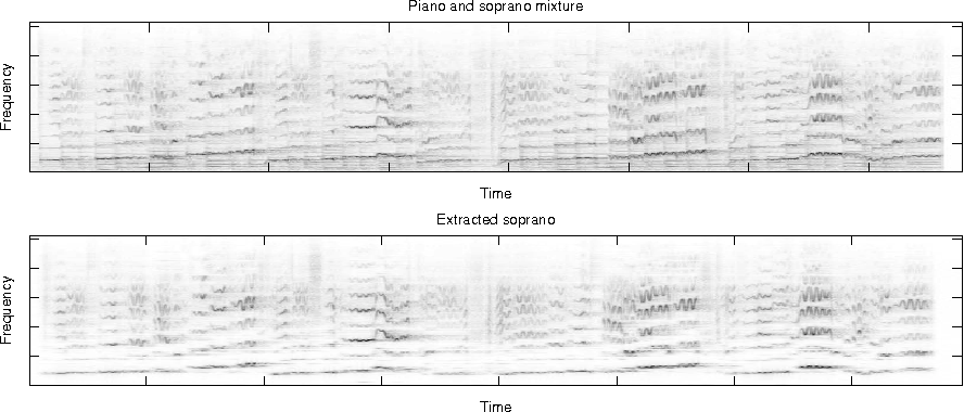 Fig. 2.3. Example of semi-supervised separation using PLCA. The left plot displays the mixture of a piano and a soprano, the right plot displays the extracted soprano voice. One can easily see that the harmonic series corresponding to the piano notes are strongly suppressed.