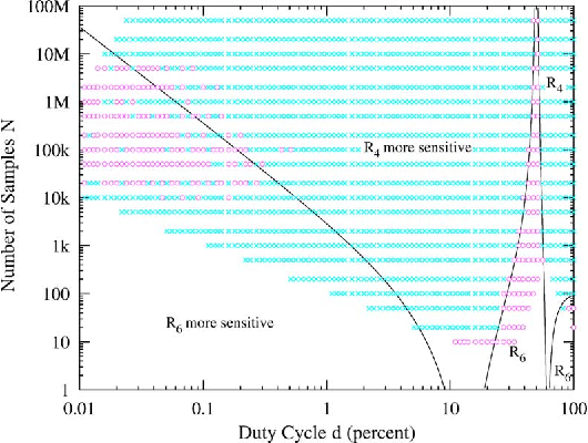 A Moment Ratio RFI Detection Algorithm That Can Detect Pulsed