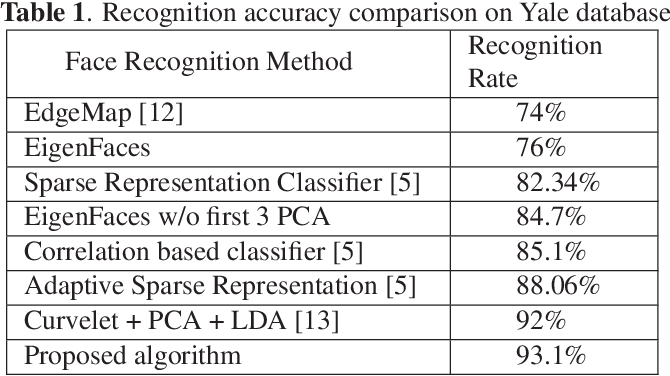 Figure 2 for Face Recognition Using Scattering Convolutional Network
