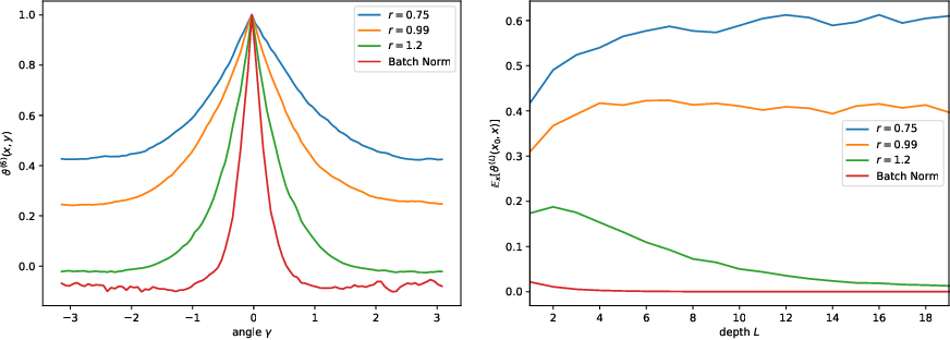 Figure 1 for Freeze and Chaos for DNNs: an NTK view of Batch Normalization, Checkerboard and Boundary Effects