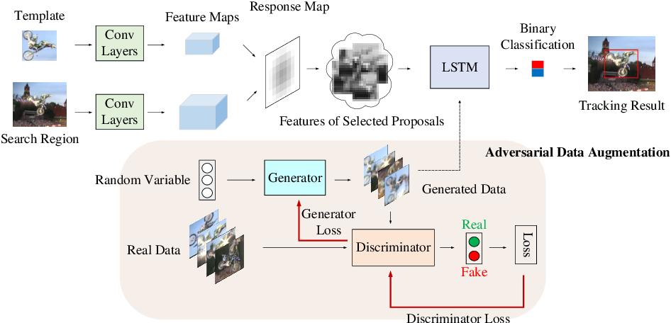 Figure 3 for Object-Adaptive LSTM Network for Real-time Visual Tracking with Adversarial Data Augmentation