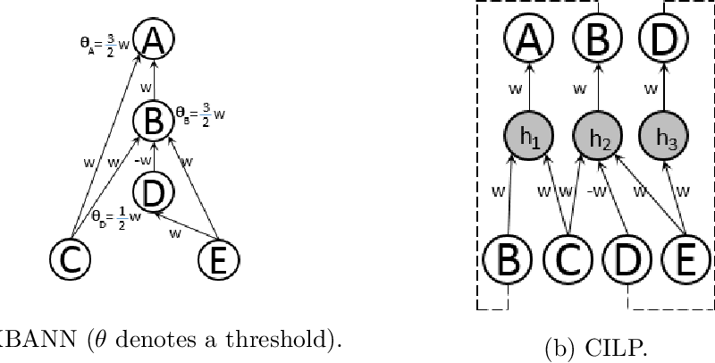 Figure 2 for Neural-Symbolic Computing: An Effective Methodology for Principled Integration of Machine Learning and Reasoning