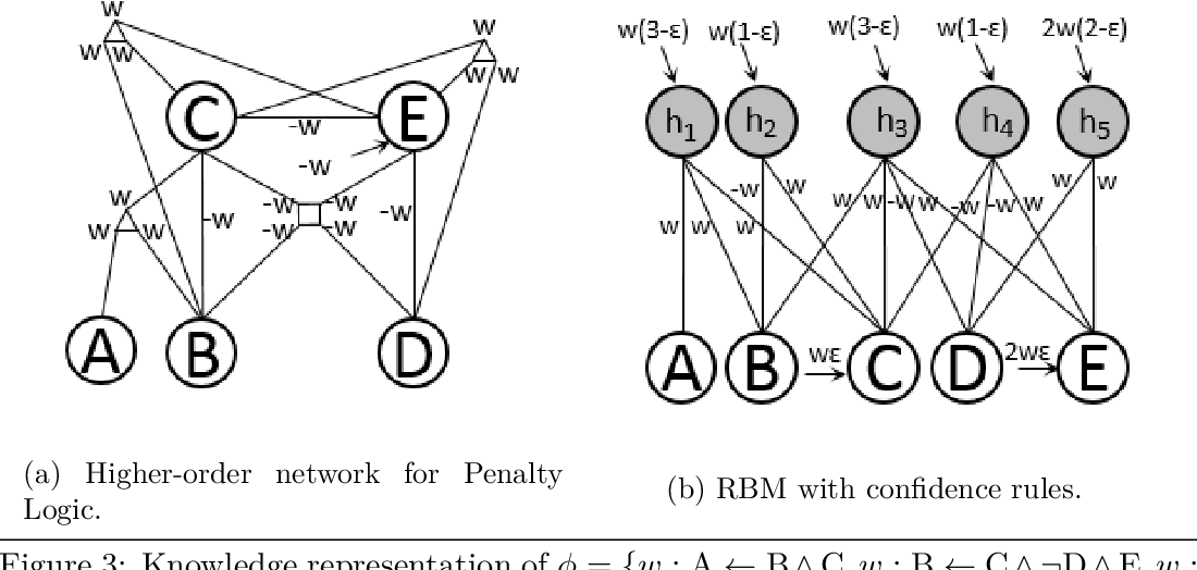 Figure 3 for Neural-Symbolic Computing: An Effective Methodology for Principled Integration of Machine Learning and Reasoning