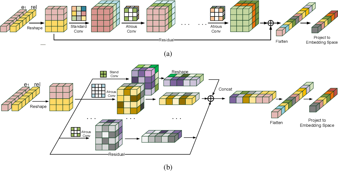 Figure 1 for Knowledge Graph Embedding with Atrous Convolution and Residual Learning