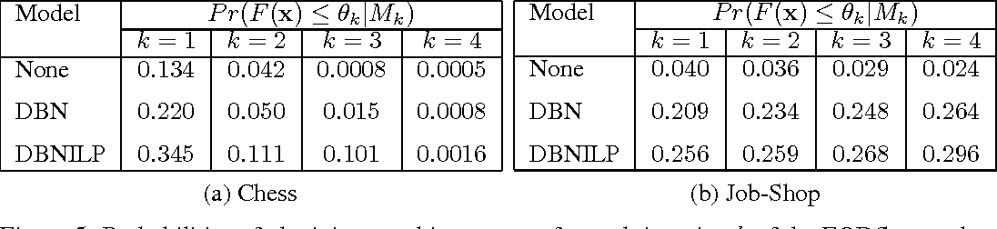 Figure 3 for Neuro-symbolic EDA-based Optimisation using ILP-enhanced DBNs