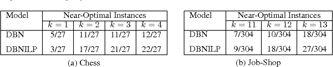 Figure 4 for Neuro-symbolic EDA-based Optimisation using ILP-enhanced DBNs