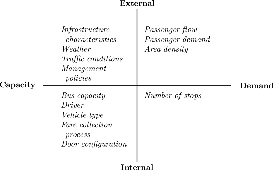 Figure 1 for Predicting the probability distribution of bus travel time to move towards reliable planning of public transport services