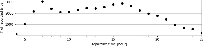 Figure 3 for Predicting the probability distribution of bus travel time to move towards reliable planning of public transport services
