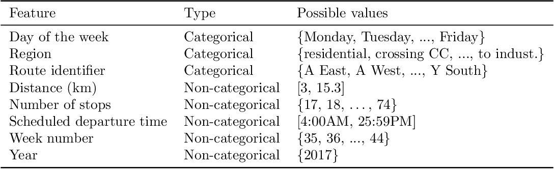 Figure 4 for Predicting the probability distribution of bus travel time to move towards reliable planning of public transport services