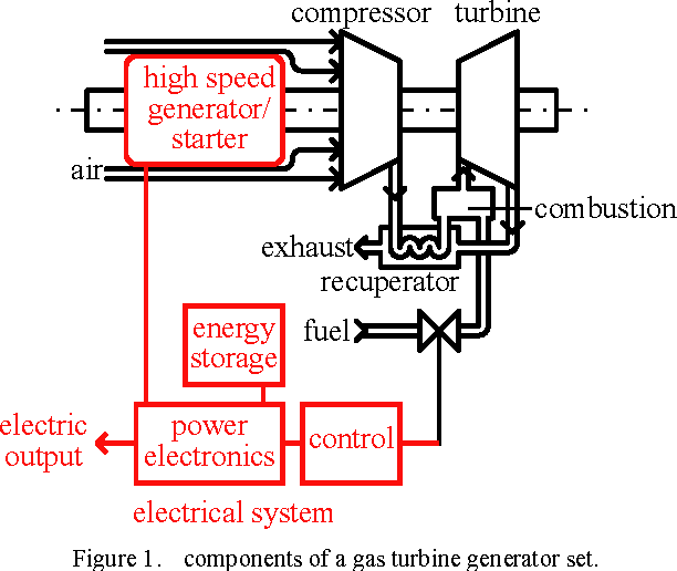 Figure 1 from Design of a 100 W, 500000 rpm permanent-magnet