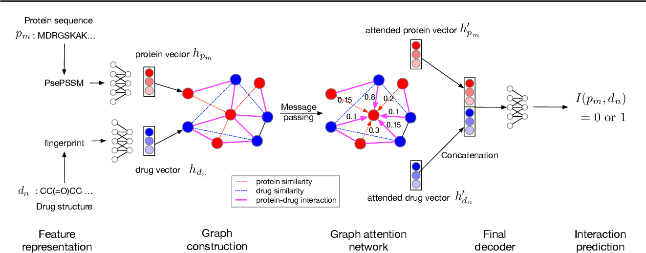 Figure 1 for Drug-Target Interaction Prediction with Graph Attention networks
