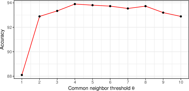 Figure 4 for Drug-Target Interaction Prediction with Graph Attention networks