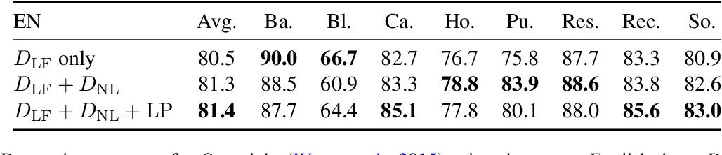 Figure 3 for Zero-Shot Cross-lingual Semantic Parsing