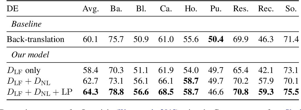 Figure 4 for Zero-Shot Cross-lingual Semantic Parsing