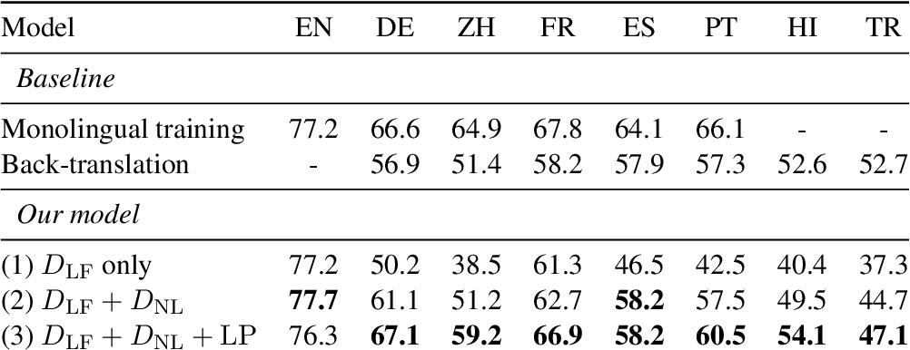 Figure 1 for Zero-Shot Cross-lingual Semantic Parsing