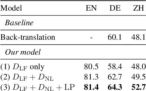 Figure 2 for Zero-Shot Cross-lingual Semantic Parsing