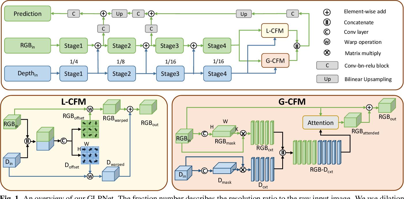 Figure 1 for Global-Local Propagation Network for RGB-D Semantic Segmentation