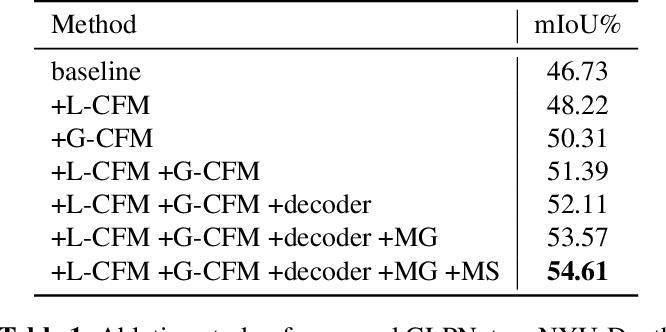 Figure 2 for Global-Local Propagation Network for RGB-D Semantic Segmentation