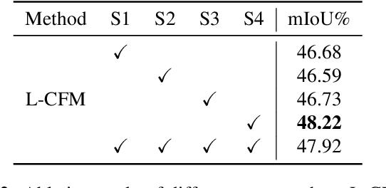 Figure 3 for Global-Local Propagation Network for RGB-D Semantic Segmentation