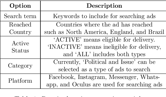 Figure 2 for FBAdTracker: An Interactive Data Collection and Analysis Tool for Facebook Advertisements