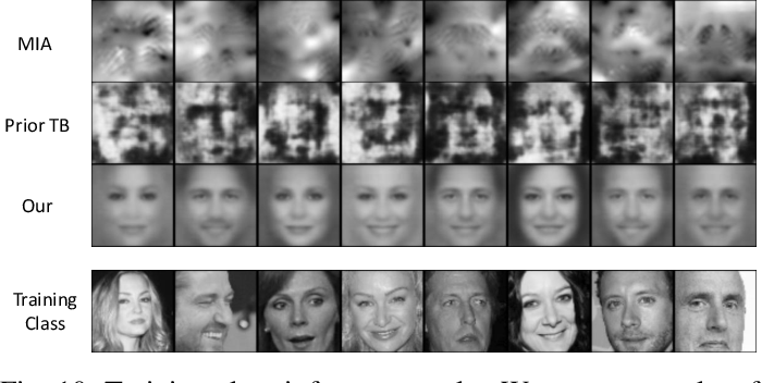 Figure 2 for Adversarial Neural Network Inversion via Auxiliary Knowledge Alignment