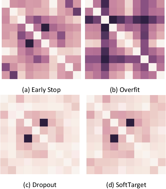 Figure 1 for SoftTarget Regularization: An Effective Technique to Reduce Over-Fitting in Neural Networks