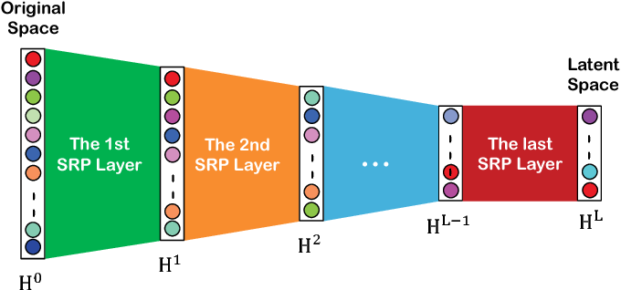 Figure 3 for A survey of dimensionality reduction techniques based on random projection