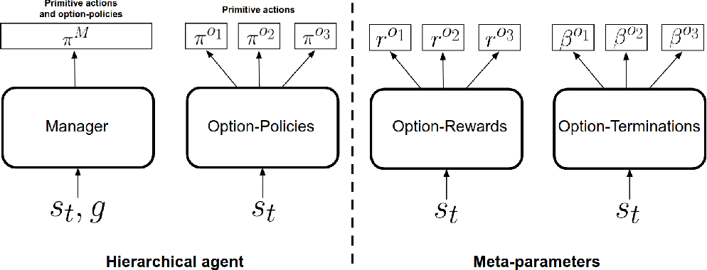 Figure 1 for Discovery of Options via Meta-Learned Subgoals