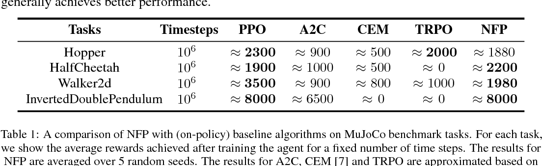 Figure 3 for Implicit Policy for Reinforcement Learning