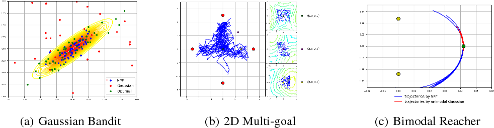 Figure 4 for Implicit Policy for Reinforcement Learning