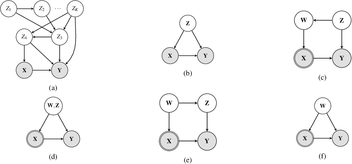 Figure 1 for Efficient Causal Inference from Combined Observational and Interventional Data through Causal Reductions