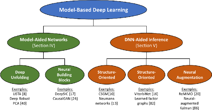 Figure 2 for Model-Based Deep Learning