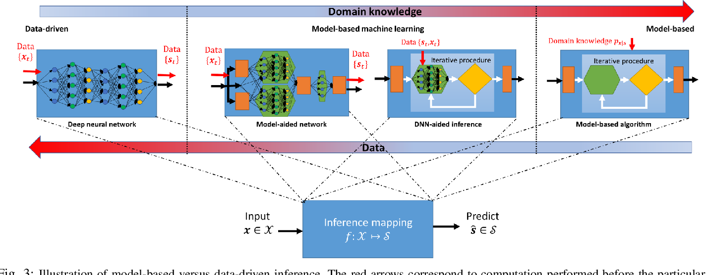 Figure 3 for Model-Based Deep Learning