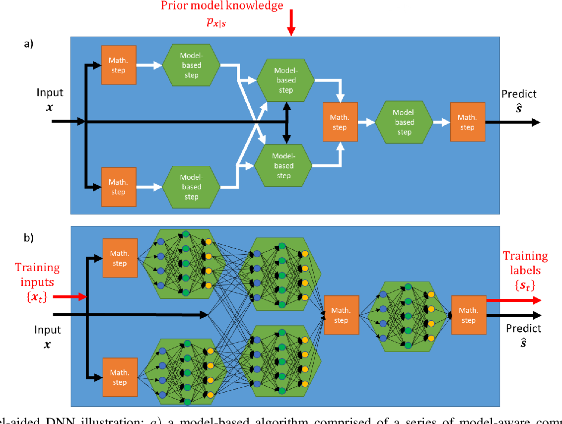 Figure 4 for Model-Based Deep Learning